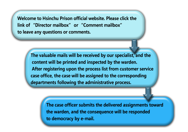 Director Mailbox process instruction